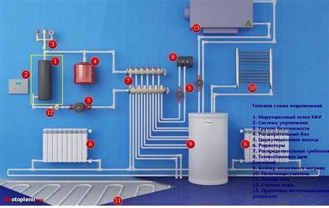 Индукционные котлы отопления какие лучше для частного дома