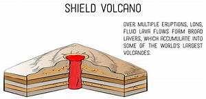 4 Types of Volcanoes According to Shape (With Photos ...