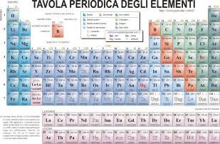 Periodic Table with Elements