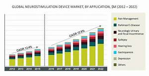 Neurostimulation Device Market | Industry Share Report 2022
