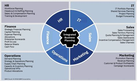 ops sales marketing hr   business