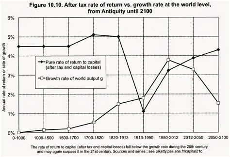 growth chart economic history politics talk let books income