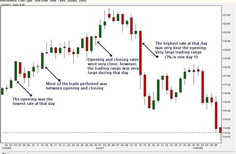 how to read stock reading candlestick charts pinteres