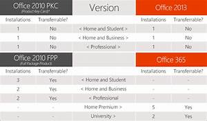 Microsoft Office 2013 License Is For Just One Pc Forever