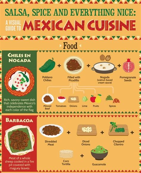 guide cuisine a visual guide to cuisine omnifeed