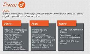Business Process Services & Improvement | Intelivate
