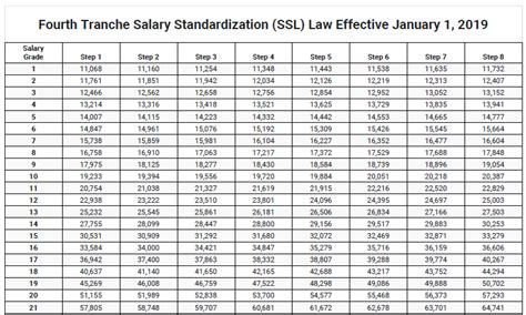 k to 12 grade 4 fourth tranche salary standardization ssl law effective january 1 2019 deped lp 39 s