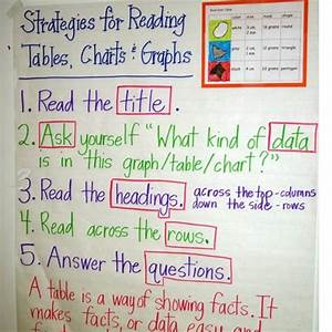29 Best Images About Anchor Charts  Testing On Pinterest