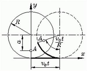 Bahnkurve Berechnen : beispiele zur numerischen integration ~ Themetempest.com Abrechnung