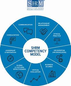 HR Competencies... Competency