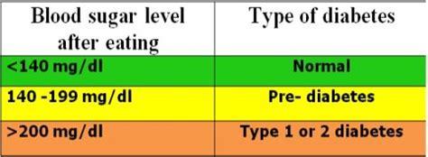 toada  normal blood sugar level