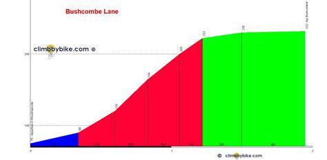 profile of the Bushcombe Lane