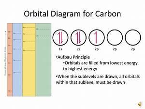 Wiring Diagram  31 Orbital Diagram For Carbon