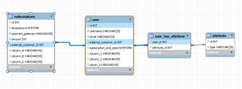 mysql web application user table primary key surrogate