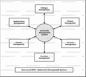 University Management System Dataflow Diagram  Dfd