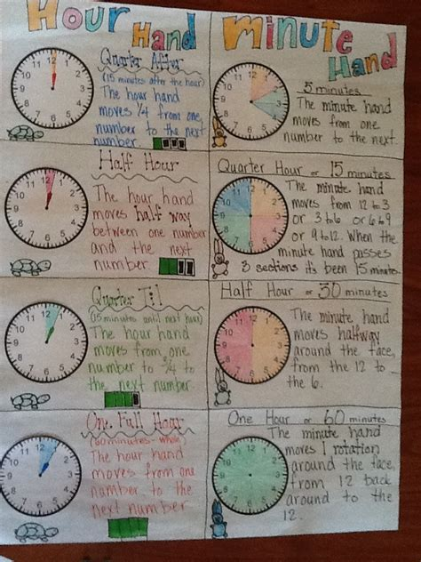 telling time telling time anchor chart time anchor