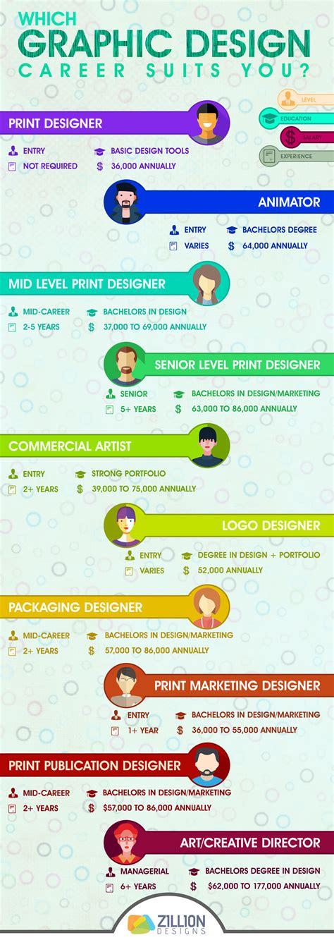 graphic design career infographic which graphic design career suits you