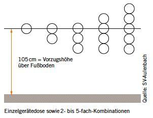 steckdosen bohren abstand elektroinstallation installationszonen gt gt 25 great installationszonen k 252 che images