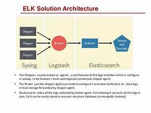 Centralized Logging System Using Elk Stack