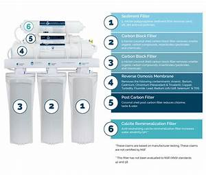 Alkaline 80gpd Reverse Osmosis System