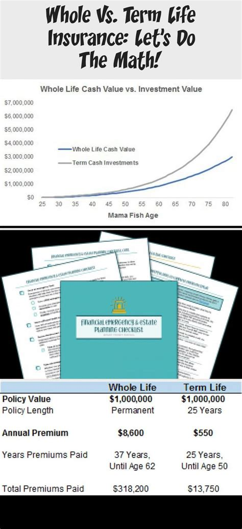 Term and permanent life insurance each has its place. Whole vs. Term Life Insurance: Let's Do the Math! - Smart Money Mamas #businessinsuranceTypesOf ...