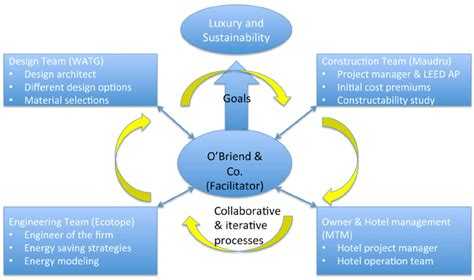 integrated design process  bardessono hotel