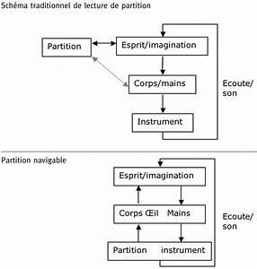 Comparaison Entre Le Fonctionnement De La Lecture Musicale