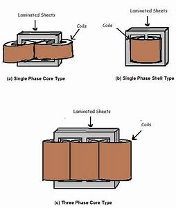There Are 2 Main Types Of Power Transformers  Single Phase