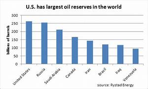 U.S. Has World's Largest Oil Reserves | OilPrice.com
