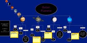Inner and Outer Planets Project - Pics about space