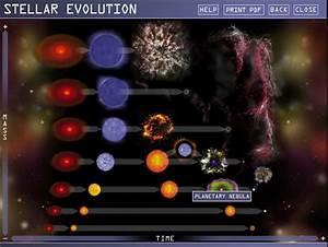 Chandra U0026 39 S Interactive Guide To Stellar Evolution