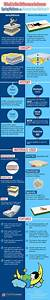 complete infographic guide to buying a new mattress With difference between spring mattress and foam mattress
