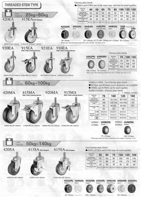 Hammer Casters and Wheels by Service Caster Corporation