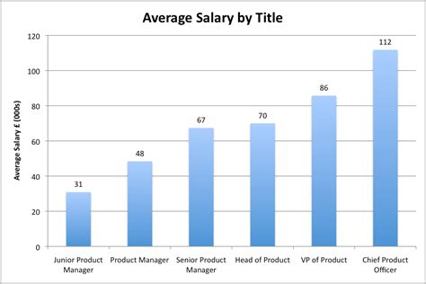 How To Mention Current Salary And Expected Salary In Resume by Product Manager Survey Results Part 1 Overall Mind The Product