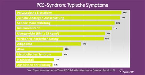 Schwanger Trotz Periode Erfahrungen by ᐅ Pco Syndrom Pcos Erkennen Behandeln Cyclotest