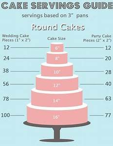 Cake Servings Help Needed Cakecentral Com