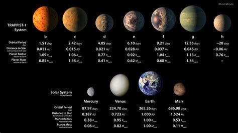 artists illustrations  planets  trappist  system  solar system rocky planets esahubble