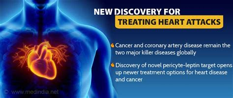 coronary artery disease pericytes  leptin identified