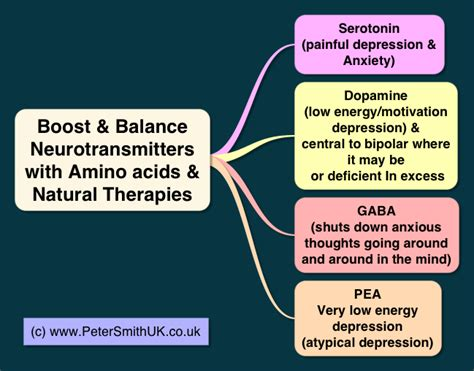 depression treatment naturally  drugs
