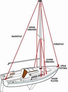 Sailing Terms For Beginners