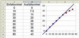 Brechungswinkel Berechnen : 0708 unterricht physik 8f optik ~ Themetempest.com Abrechnung