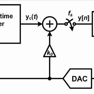 Pdf a low power single bit continuous time converter for Delay line uses 1bit adc analog content from electronic design