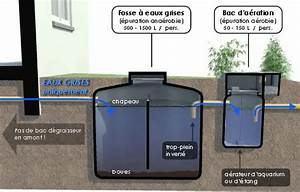 Fosse Septique Beton Ancienne : se contenter de l 39 eau de pluie ~ Premium-room.com Idées de Décoration