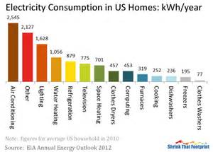what are the major uses of electricity shrinkthatfootprint com