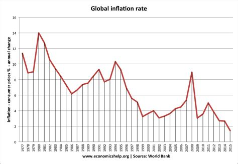 Fall In Global Inflation Rates  Economics Help