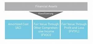 Wertminderung Berechnen : ifrs 9 der neue standard parcit gmbh ihr partner f r risikomanagement und controlling ~ Themetempest.com Abrechnung