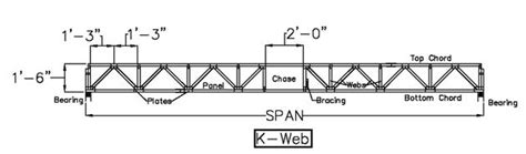 First off, is this possible, or would i need to go to a smaller span? Floor Truss Advantage with Midland Truss, Inc - Floor & Roof Truss Systems from Midland Truss, Inc