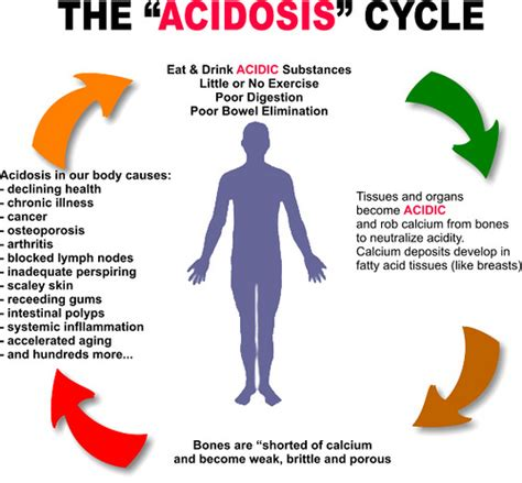 Acidosis And What Causes It…
