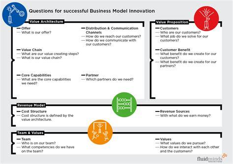 business model business model canvas business model innovation