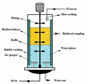 Schematic Diagram Of The Setup Used For The Wet Washing